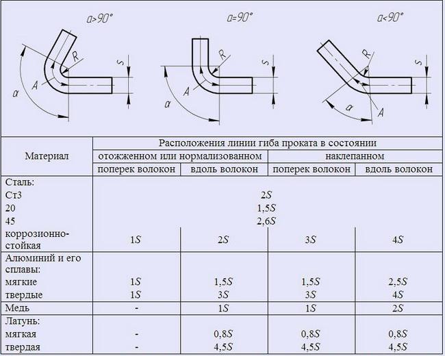 Осевая прочность гибких металлических рукавов