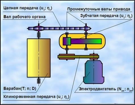 Расчет и выбор электродвигателя для привода конвейера моторчик печки фольксваген транспортер включении печки если своевременно не купить