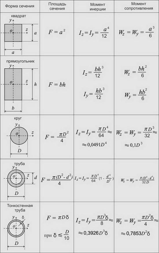 Статический момент площади - распространенная на всю площадь сумма произведений элементарных площадок da на