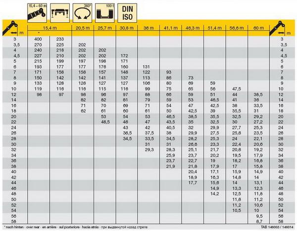 liebherr ltm 1400 график грузоподъёмности